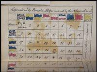 Lot 28-A MANUSCRIPT AND WATERCOLOUR POCKET BOOK OF NAVAL SIGNALS, CIRCA 1800
